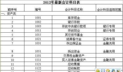 2012年最新会计科目表