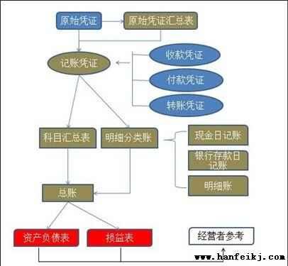 工程部工作流程图 财务部工作流程图 设计公司工作流程