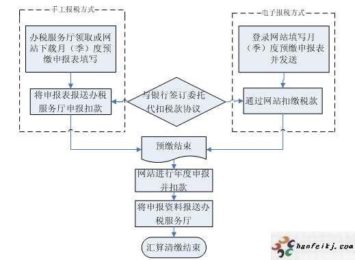 纳税申报网上抄税流程